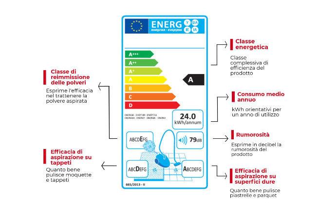 etichetta energetica aspirapolvere