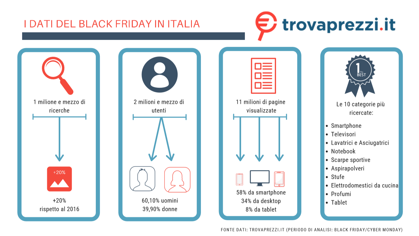 Osservatorio Trovaprezzi Black Friday