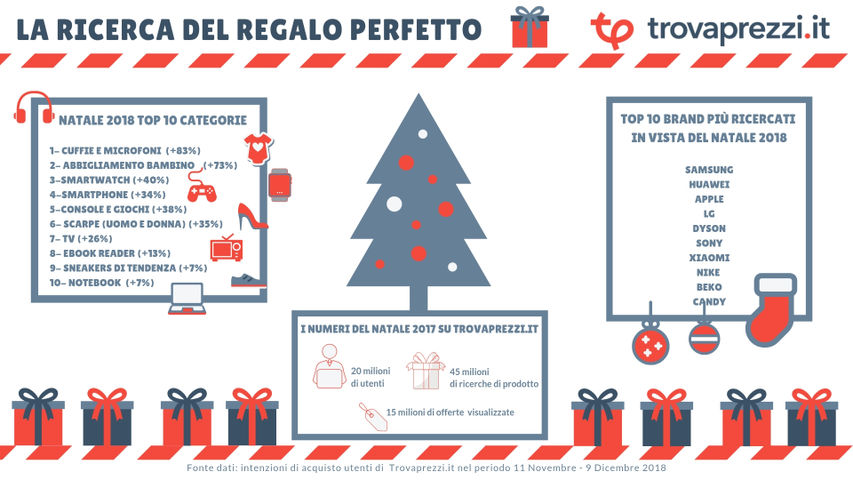 Infogr_Regali_Natale_Magazine