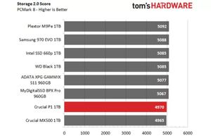 SSD NVMe M.2 Crucial P1