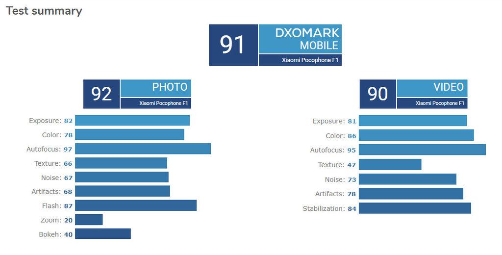 PocoPhone F1 DXoMark