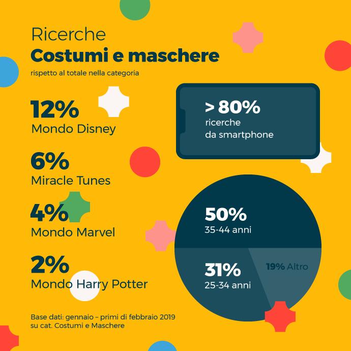 ricerche Trovaprezzi costumi e maschere carnevale 2019