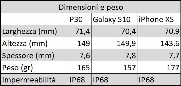 Design Huawei P30 galaxy S10 Iphone xs