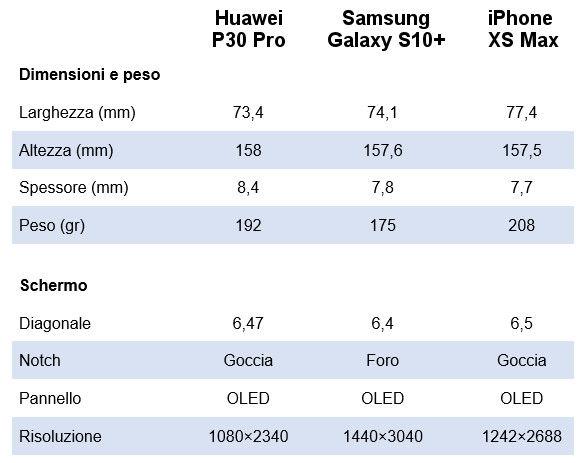 Dimensioni e schermo P30Pro Galaxy s10 e Xs Max
