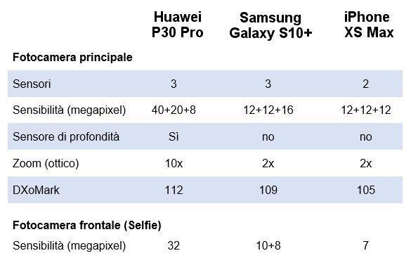 Fotocamere P30Pro Galaxy S10 Plus e iphone XsMax