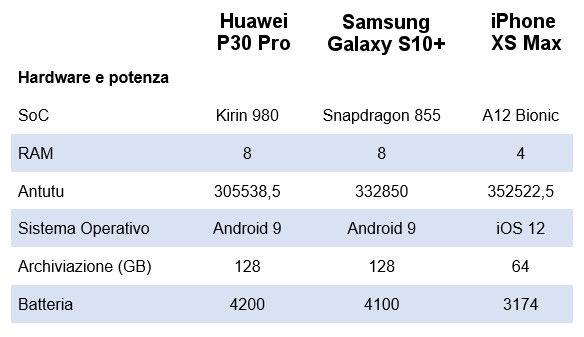 Hardware e prestazioni P30Pro Galaxy S10 e Iphone XsMax