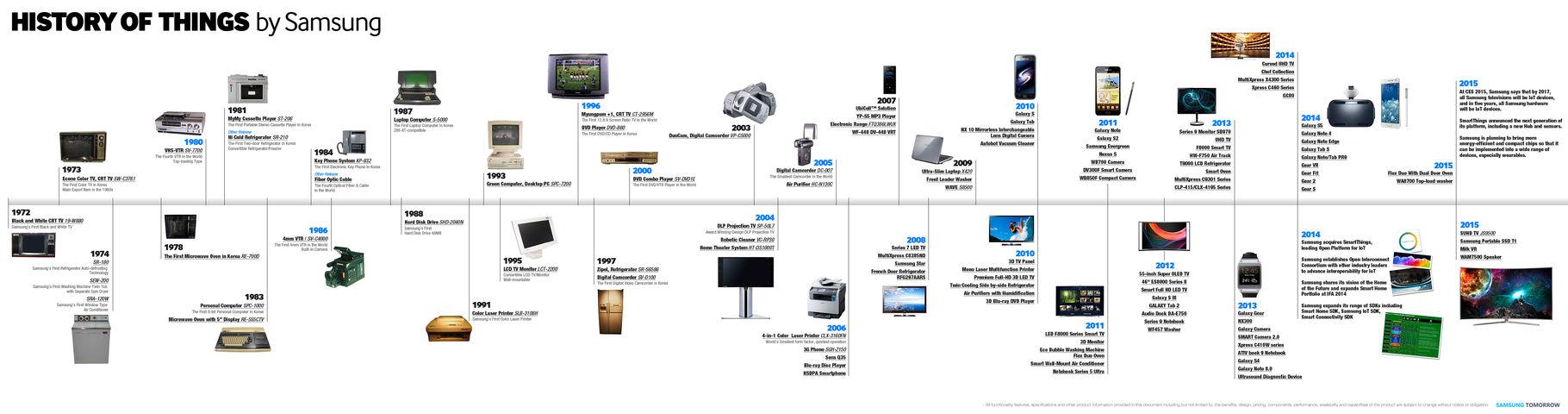 Infografica storia altri prodotti Samsung