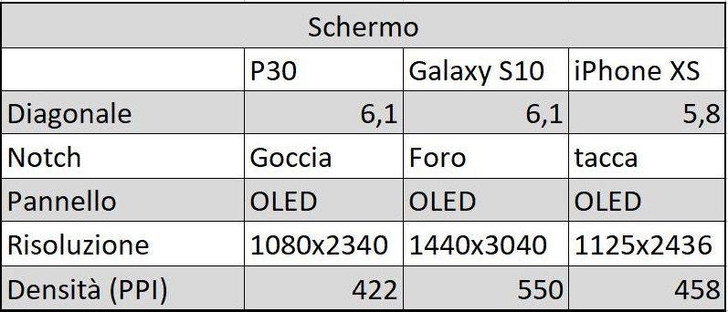 Schermo Huawei P30 galaxy S10 Iphone xs
