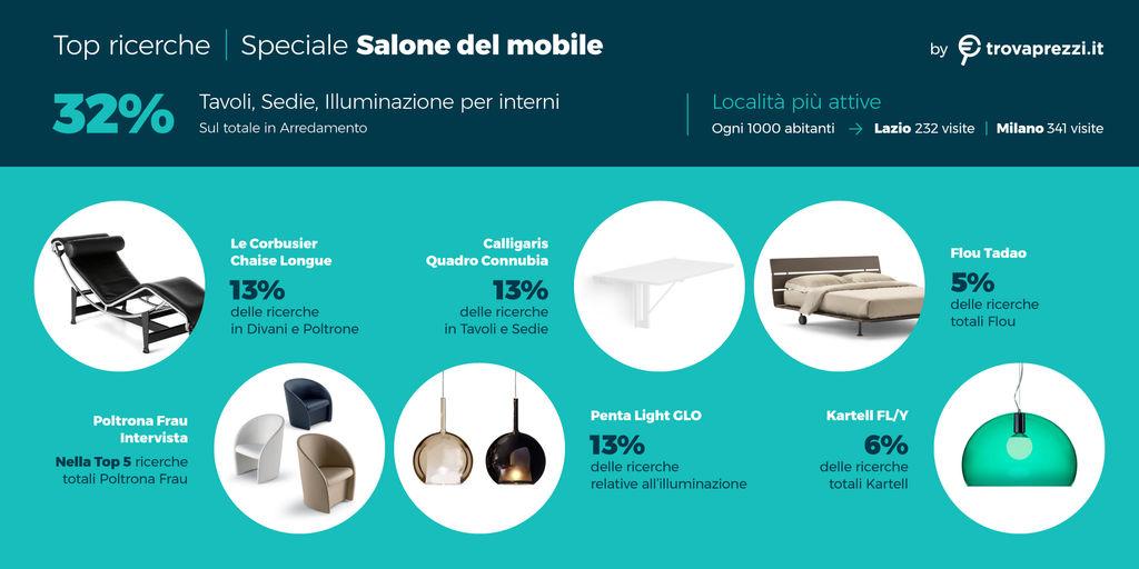 osservatorio_apr19_salone_mobile