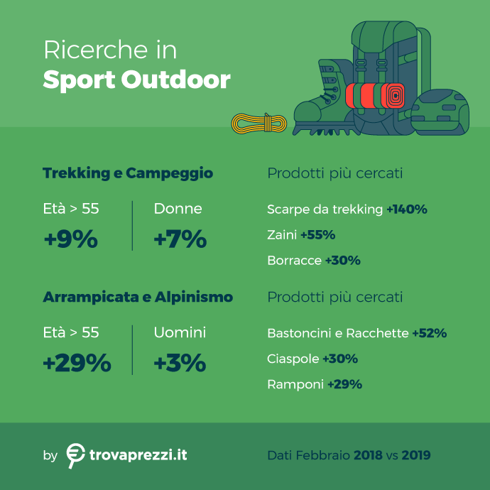 osservatorio_mar19_sport_outdoor_v2