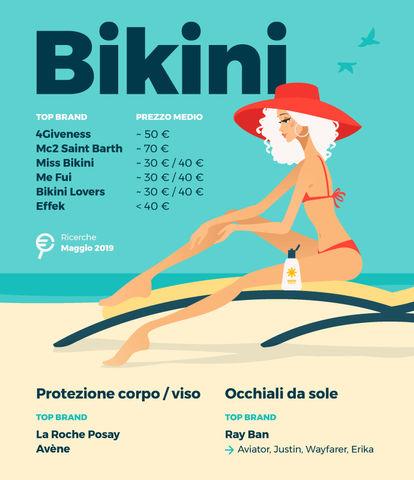 osservatorio_giu19_Bikini