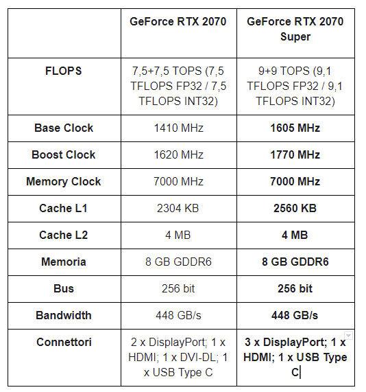 GeForce RTX 2070 e RTX 2070 SUPER