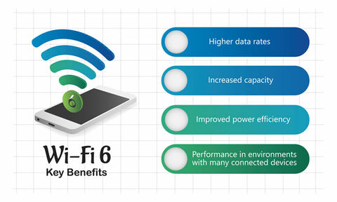 WiFi6 vantaggi