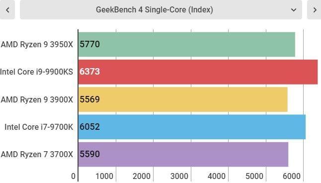 Single Core AMD Ryzen 9 3950X
