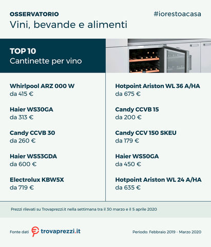 osservatorio_apr20_vini_alim_bevande_3