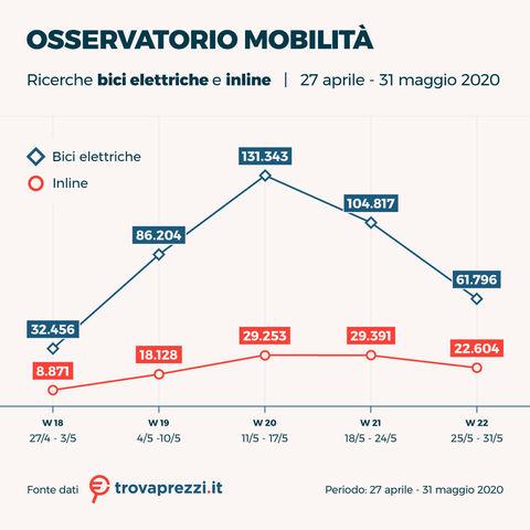 osservatorio_giu20_bici_elettriche_1