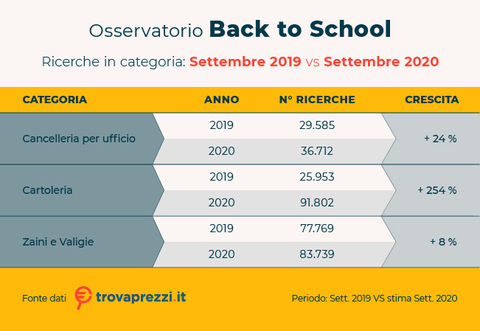 osservatorio_set20_backtoschool_tabelle_2