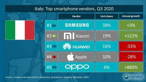 Canalys dati smartphone Italia