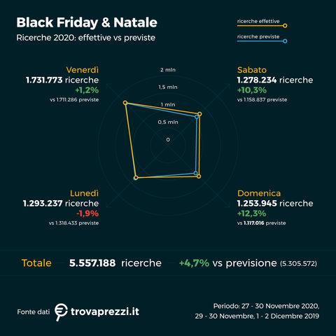 osservatorio_dic20_Post_Black_Friday_1