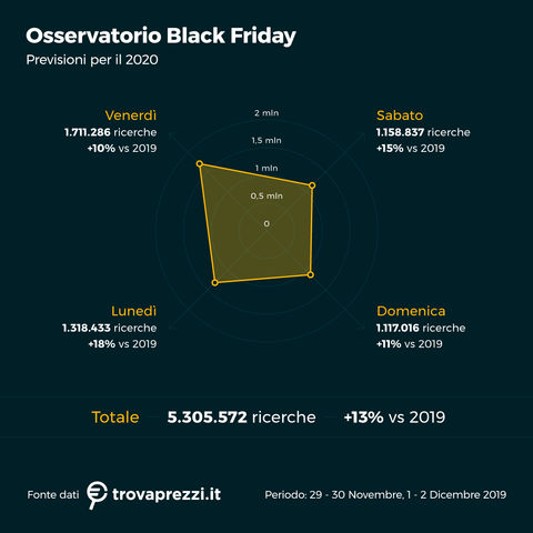 osservatorio_nov20_Black_Friday_4