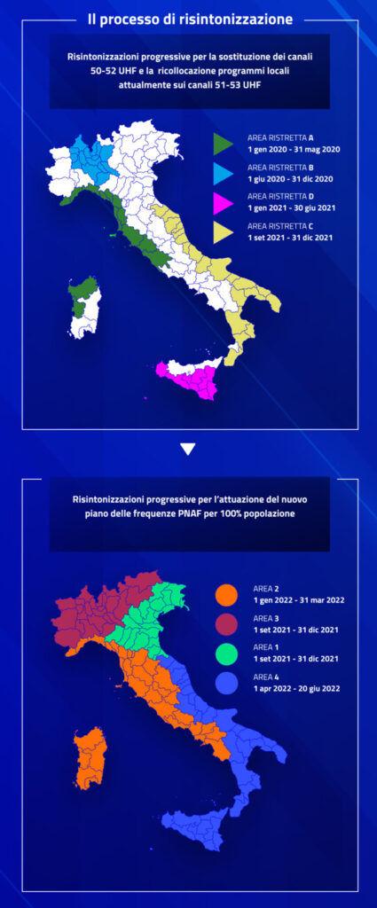 Mappa processo risintonizzazione