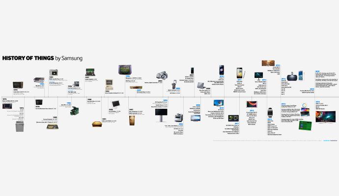 storia-altri-prodotti-Samsung