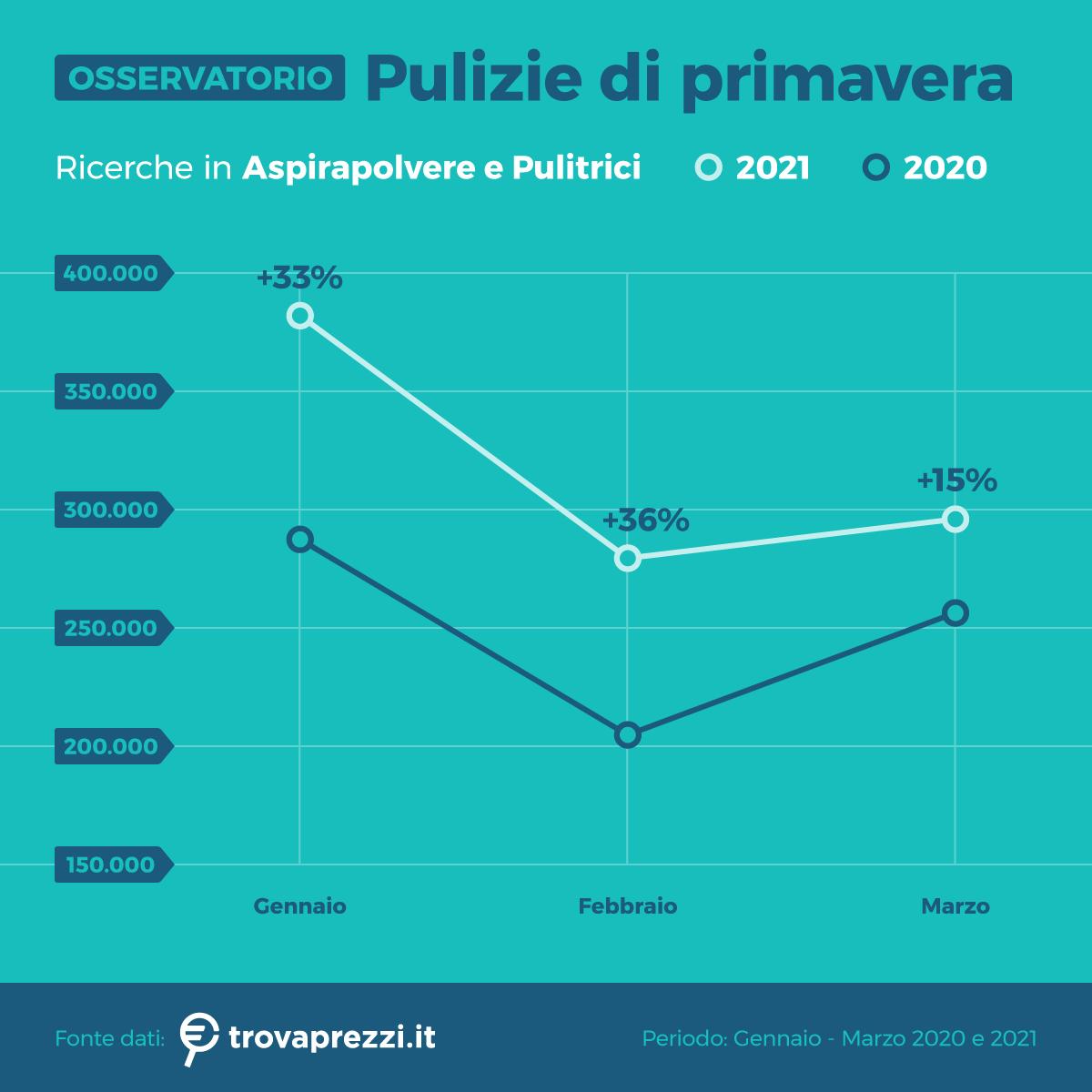 osservatorio_apr21_pulizie_1