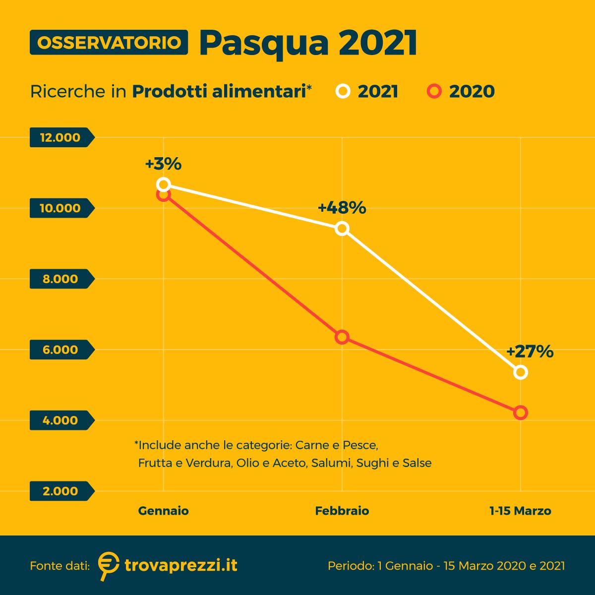 osservatorio_mar21_pasqua_2
