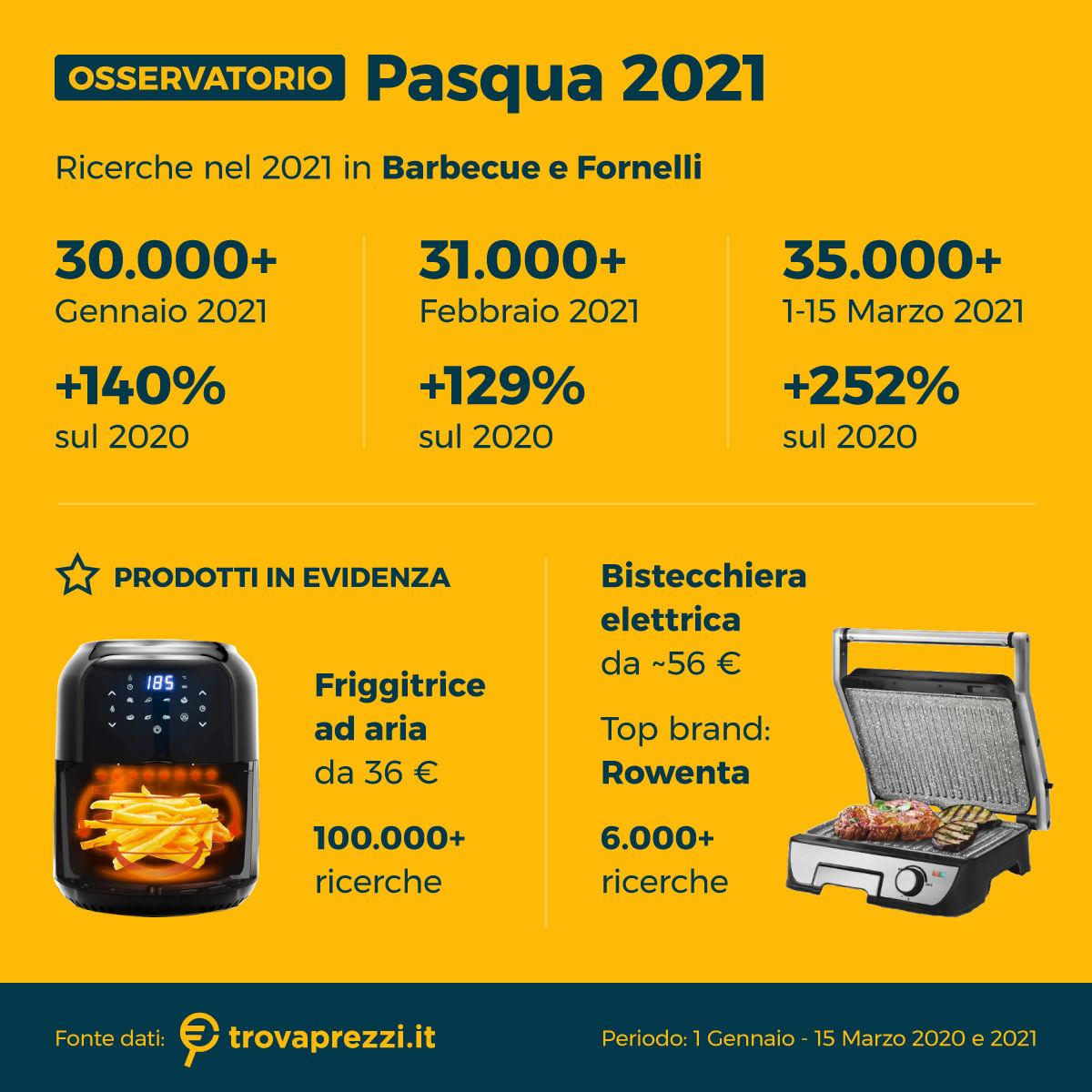 osservatorio_mar21_pasqua_3