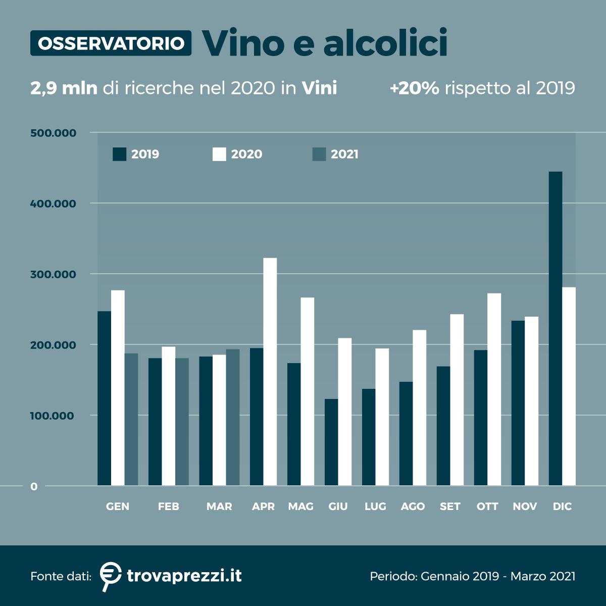 osservatorio_apr21_alcolici_2