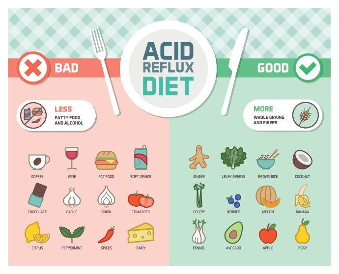 reflusso gastroesofageo dieta