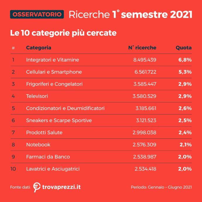 Osservatorio 10 categorie più cercate 1° semestre 2021 TP