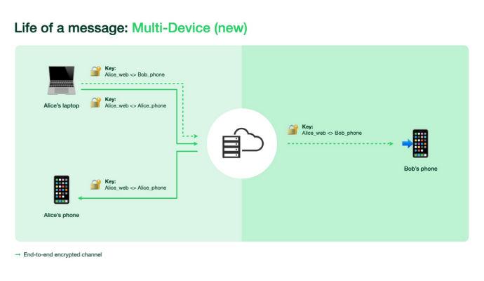 WhatsApp Multi dispositivo