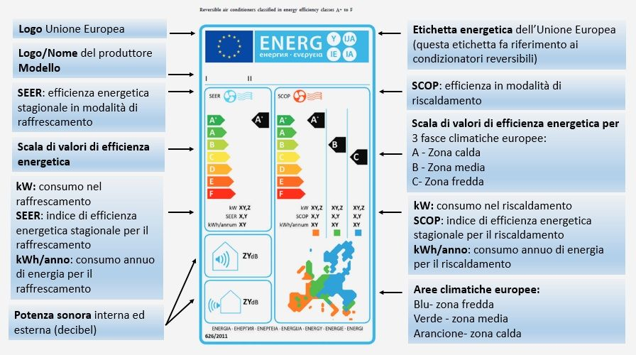 etichetta energetica condizionatori come si legge