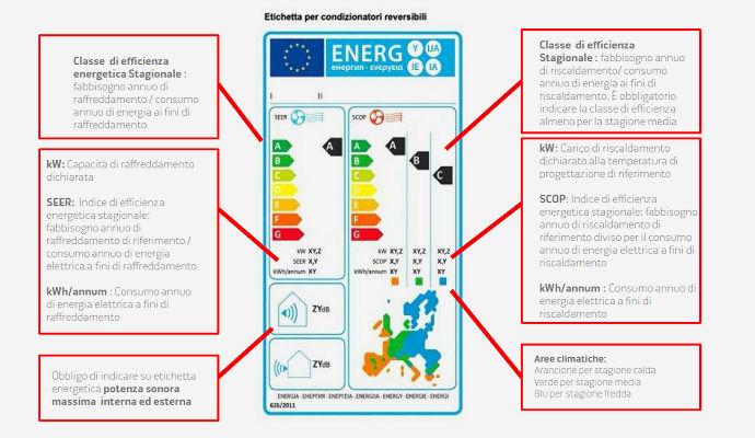 etichetta-energetica-condizionatori