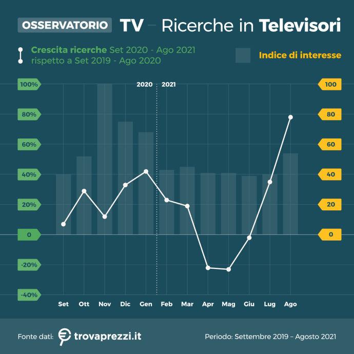 osservatorio_ago21_TV_2_ricerche in televisori